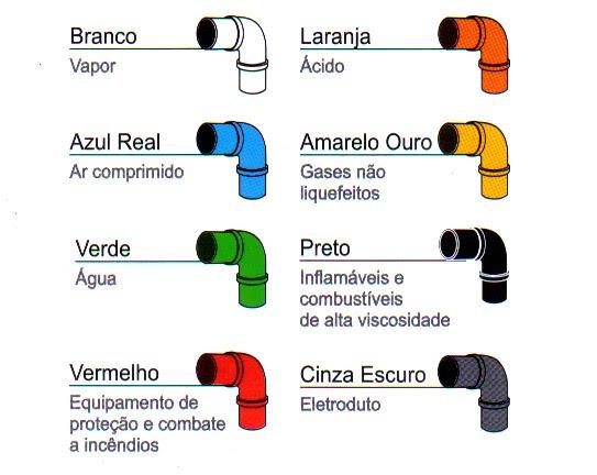 NR 26 A importancia das cores